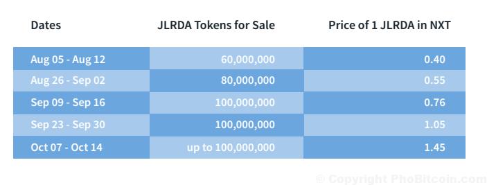 Thông tin cơ bản về JLRDA ICO Ardor Coin năm 2020
