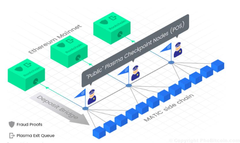 Matic network là gì
