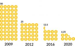 Bitcoin hoàn tất Halving – Giá giảm nhẹ